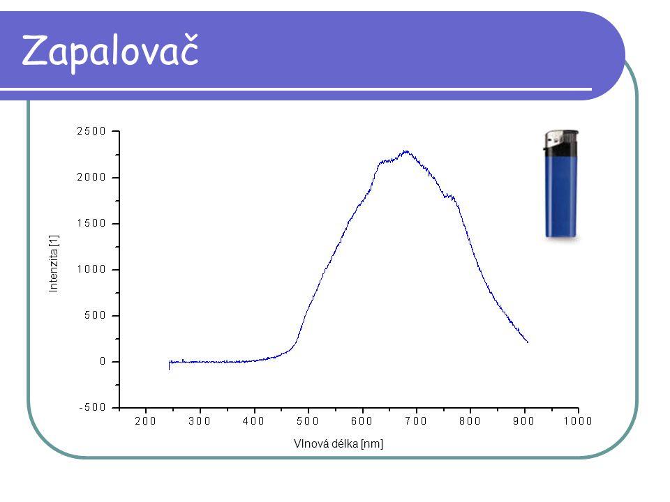 Zapalovač Intenzita [1] Vlnová délka [nm]
